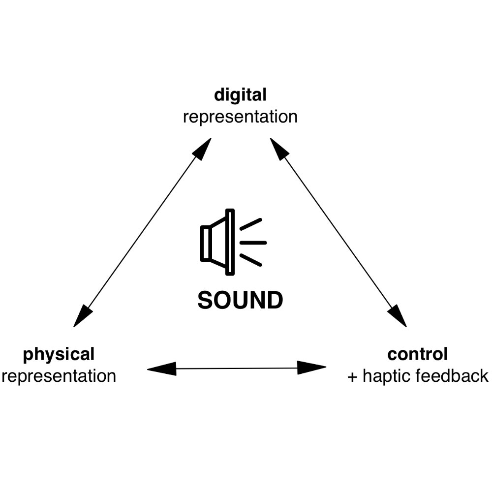 feature image of project Tangible Signals